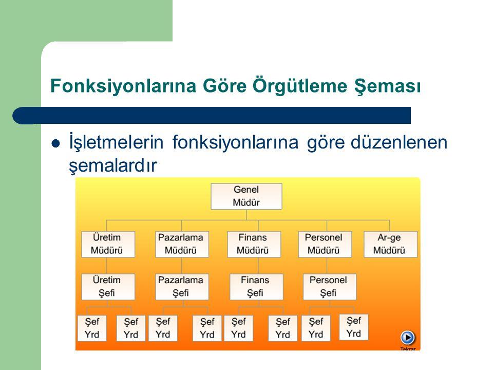 Fonksiyonlarına Göre Örgütleme Şeması İşletmelerin fonksiyonlarına göre düzenlenen şemalardır