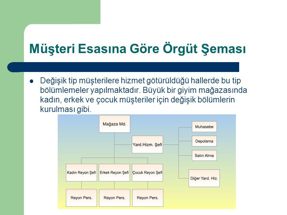 Müşteri Esasına Göre Örgüt Şeması Değişik tip müşterilere hizmet götürüldüğü hallerde bu tip bölümlemeler yapılmaktadır.