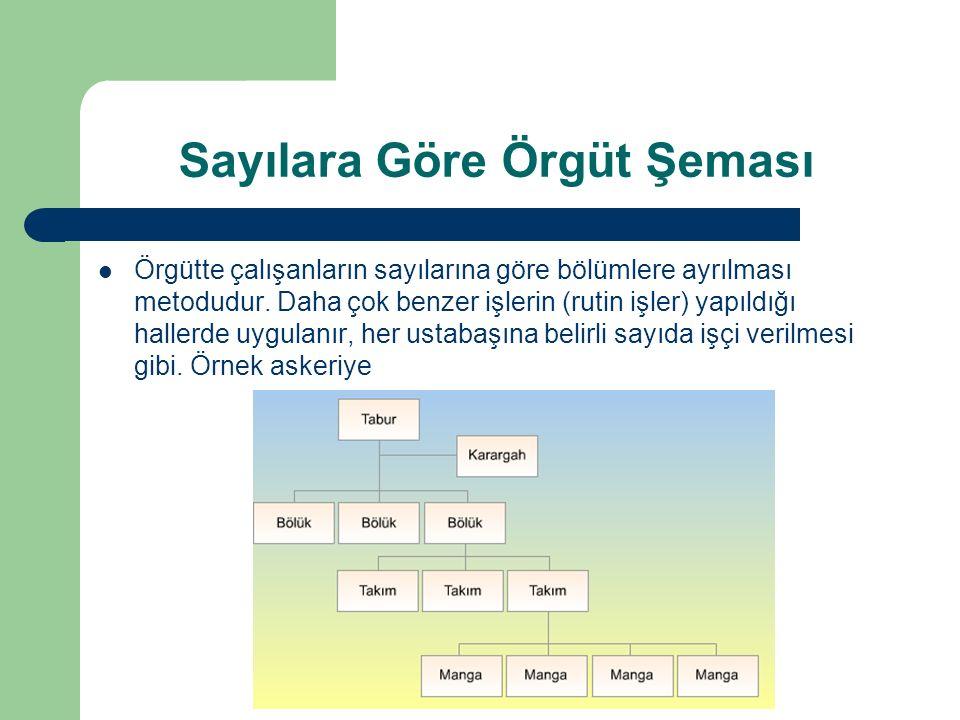 Sayılara Göre Örgüt Şeması Örgütte çalışanların sayılarına göre bölümlere ayrılması metodudur.