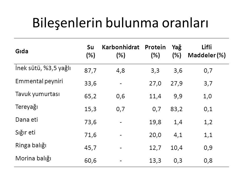 Gıda Su (%) Karbonhidrat (%) Protein (%) Yağ (%) Lifli Maddeler (%) İnek sütü, %3,5 yağlı 87,74,83,3 3,6 0,7 Emmental peyniri 33,6-27,027,9 3,7 Tavuk