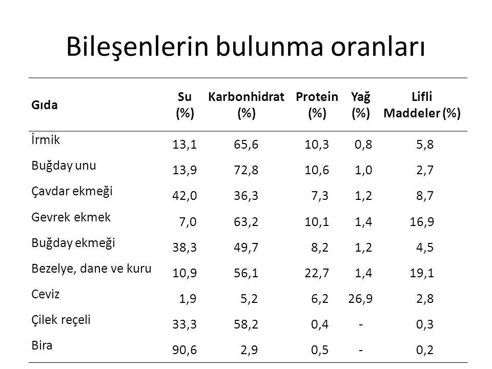 Bileşenlerin bulunma oranları Gıda Su (%) Karbonhidrat (%) Protein (%) Yağ (%) Lifli Maddeler (%) İrmik 13,165,610,3 0,8 5,8 Buğday unu 13,972,810,6 1