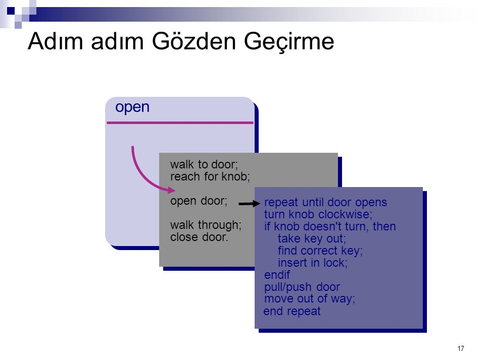 17 Adım adım Gözden Geçirme open walk to door; reach for knob; open door; walk through; close door.