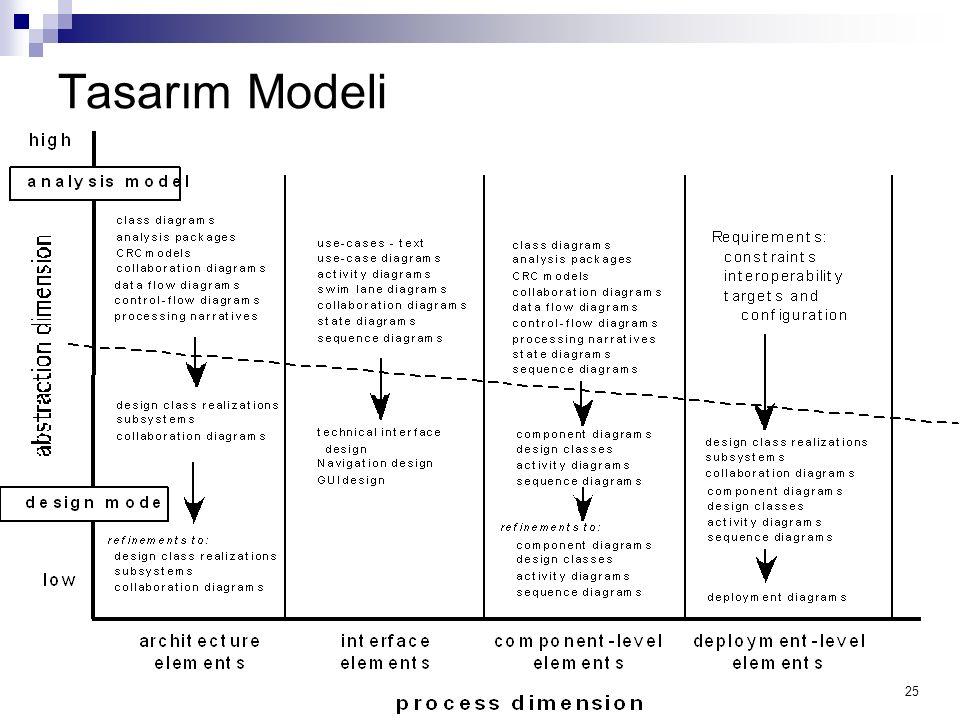 25 Tasarım Modeli