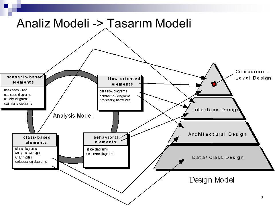 24 Tasarım Sınıfları Analiz sınıfları, tasarım esnasında varlık sınıfları olmak için yeniden düzenlendi Sınır sınıfları tasarım esnasında kullanıcının kullandığı arabirimleri geliştirmek için geliştirildi.