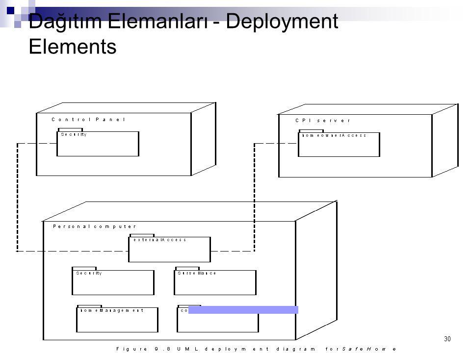30 Dağıtım Elemanları - Deployment Elements