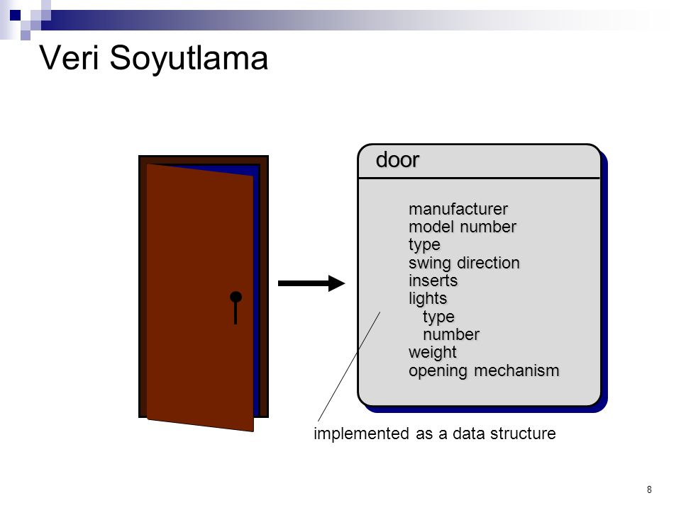 8 Veri Soyutlama door implemented as a data structure manufacturer model number type swing direction inserts lights type type number number weight ope