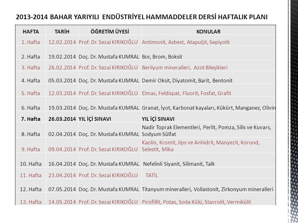 HAFTATARİHÖĞRETİM ÜYESİKONULAR 1. Hafta12.02.2014Prof. Dr. Sezai KIRIKOĞLUAntimonit, Asbest, Atapuljit, Sepiyolit 2. Hafta19.02.2014Doç. Dr. Mustafa K