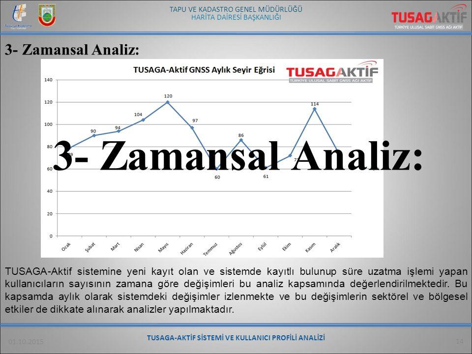 HARİTA DAİRESİ BAŞKANLIĞI TAPU VE KADASTRO GENEL MÜDÜRLÜĞÜ 01.10.2015 14 3- Zamansal Analiz: TUSAGA-Aktif sistemine yeni kayıt olan ve sistemde kayıtl