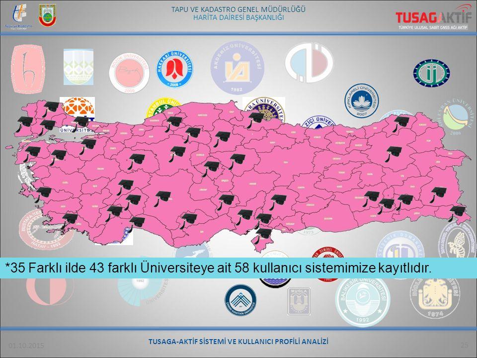 HARİTA DAİRESİ BAŞKANLIĞI TAPU VE KADASTRO GENEL MÜDÜRLÜĞÜ 01.10.2015 25 *35 Farklı ilde 43 farklı Üniversiteye ait 58 kullanıcı sistemimize kayıtlıdı