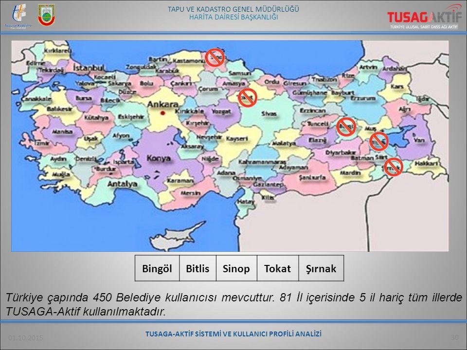 HARİTA DAİRESİ BAŞKANLIĞI TAPU VE KADASTRO GENEL MÜDÜRLÜĞÜ 01.10.2015 30 Türkiye çapında 450 Belediye kullanıcısı mevcuttur. 81 İl içerisinde 5 il har