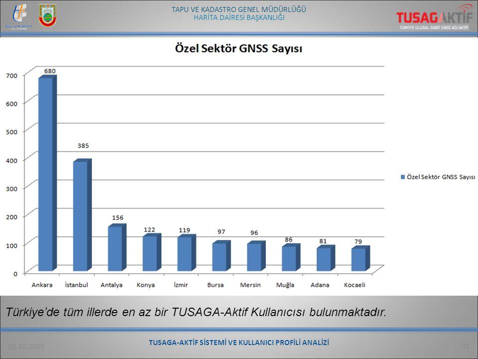 HARİTA DAİRESİ BAŞKANLIĞI TAPU VE KADASTRO GENEL MÜDÜRLÜĞÜ 01.10.2015 31 Türkiye'de tüm illerde en az bir TUSAGA-Aktif Kullanıcısı bulunmaktadır. TUSA
