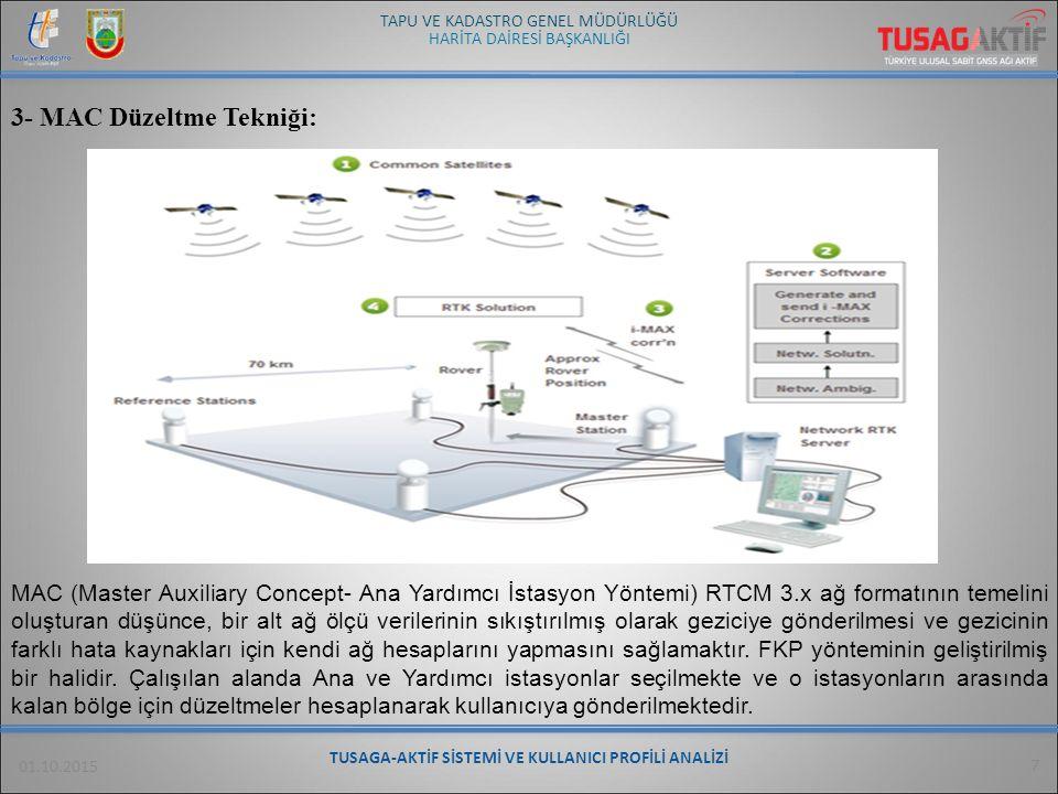 HARİTA DAİRESİ BAŞKANLIĞI TAPU VE KADASTRO GENEL MÜDÜRLÜĞÜ 01.10.2015 TUSAGA-AKTİF SİSTEMİ VE KULLANICI PROFİLİ ANALİZİ 8 TUSAGA-Aktif Sistemi'ne kayıtlı bulunan 5.000 ( beş bin) in üzerindeki kullanıcılar Türkiye ve K.K.T.C.'nin tüm şehirlerinden, sisteme üye olmuştur.