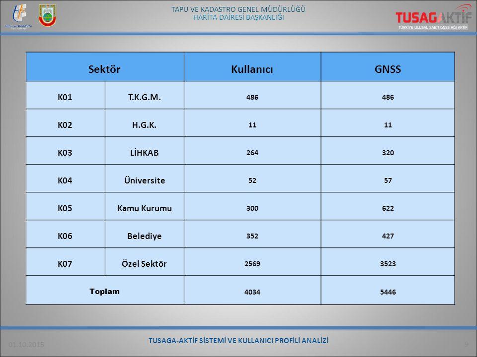 HARİTA DAİRESİ BAŞKANLIĞI TAPU VE KADASTRO GENEL MÜDÜRLÜĞÜ 01.10.2015 30 Türkiye çapında 450 Belediye kullanıcısı mevcuttur.