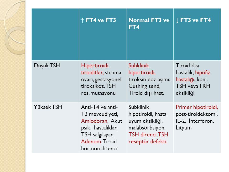 ↑ FT4 ve FT3Normal FT3 ve FT4 ↓ FT3 ve FT4 Düşük TSHHipertiroidi, tiroiditler, struma ovari, gestasyonel tiroksikoz, TSH res. mutasyonu Subklinik hipe