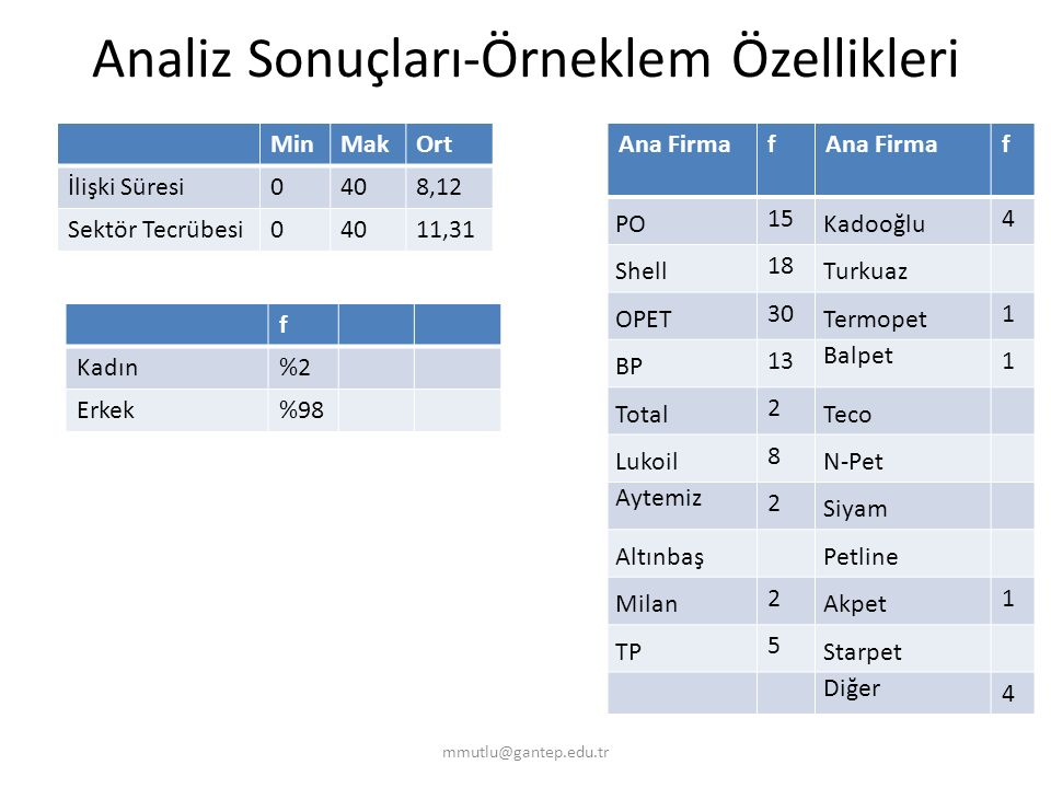 Analiz Sonuçları-Örneklem Özellikleri Ana Firmaf f PO 15 Kadooğlu 4 Shell 18 Turkuaz OPET 30 Termopet 1 BP 13 Balpet 1 Total 2 Teco Lukoil 8 N-Pet Ayt