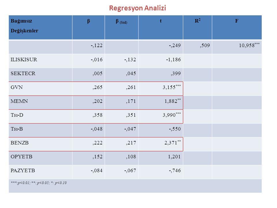 Regresyon Analizi Bağımsız Değişkenler ββ (Std) tR2R2 F -,122-,249,50910,958 *** ILISKISUR-,016-,132-1,186 SEKTECR,005,045,399 GVN,265,2613,155 *** ME