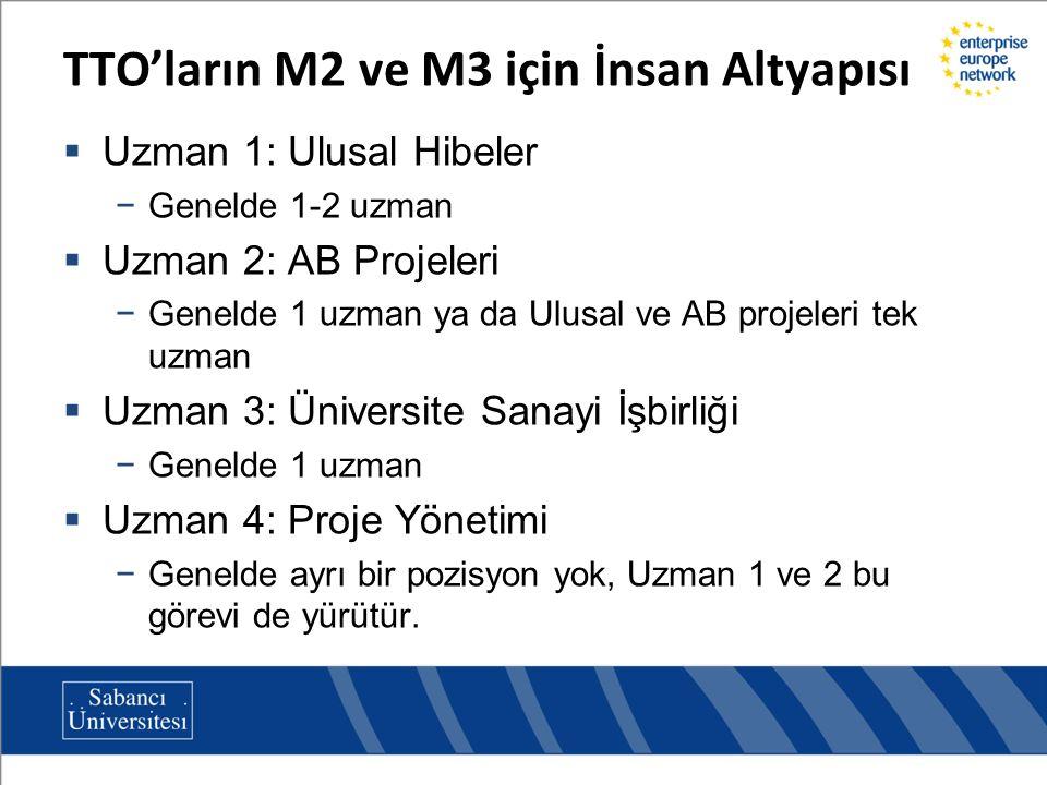 TTO'ların M2 ve M3 için İnsan Altyapısı  Uzman 1: Ulusal Hibeler −Genelde 1-2 uzman  Uzman 2: AB Projeleri −Genelde 1 uzman ya da Ulusal ve AB proje