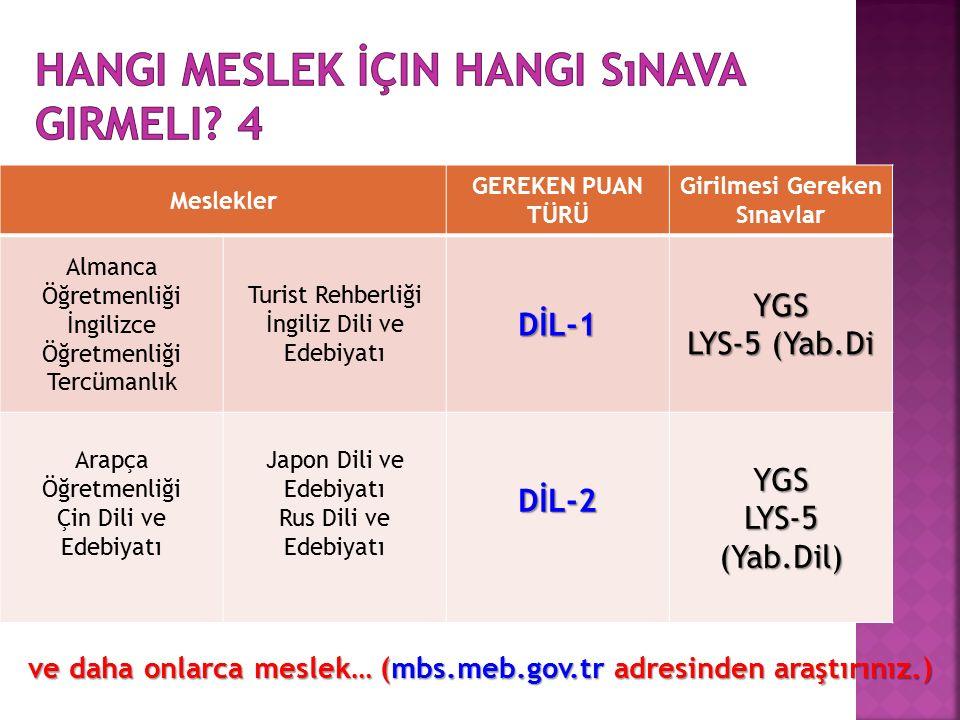 Meslekler GEREKEN PUAN TÜRÜ Girilmesi Gereken Sınavlar Almanca Öğretmenliği İngilizce Öğretmenliği Tercümanlık Turist Rehberliği İngiliz Dili ve EdebiyatıDİL-1YGS LYS-5 (Yab.Di Arapça Öğretmenliği Çin Dili ve Edebiyatı Japon Dili ve Edebiyatı Rus Dili ve EdebiyatıDİL-2YGS LYS-5 (Yab.Dil) ve daha onlarca meslek… (mbs.meb.gov.tr adresinden araştırınız.)