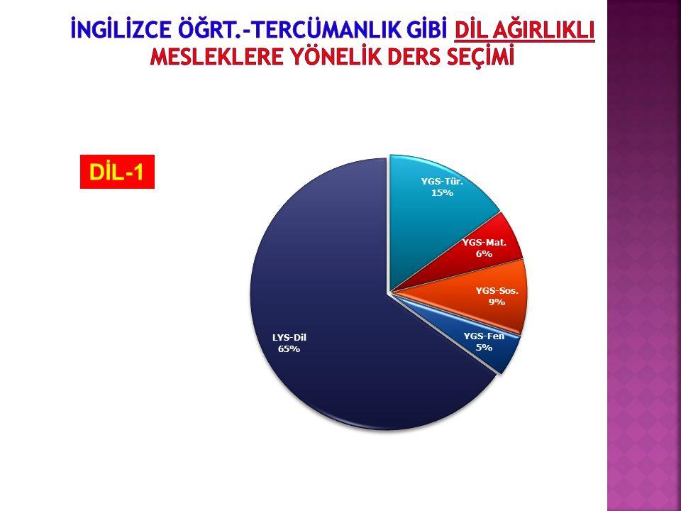 DİL-1
