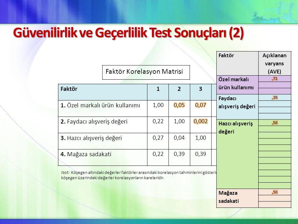 Güvenilirlik ve Geçerlilik Test Sonuçları (2) Faktör1234 1. Özel markalı ürün kullanımı 1,00 2. Faydacı alışveriş değeri 0,221,00 3. Hazcı alışveriş d