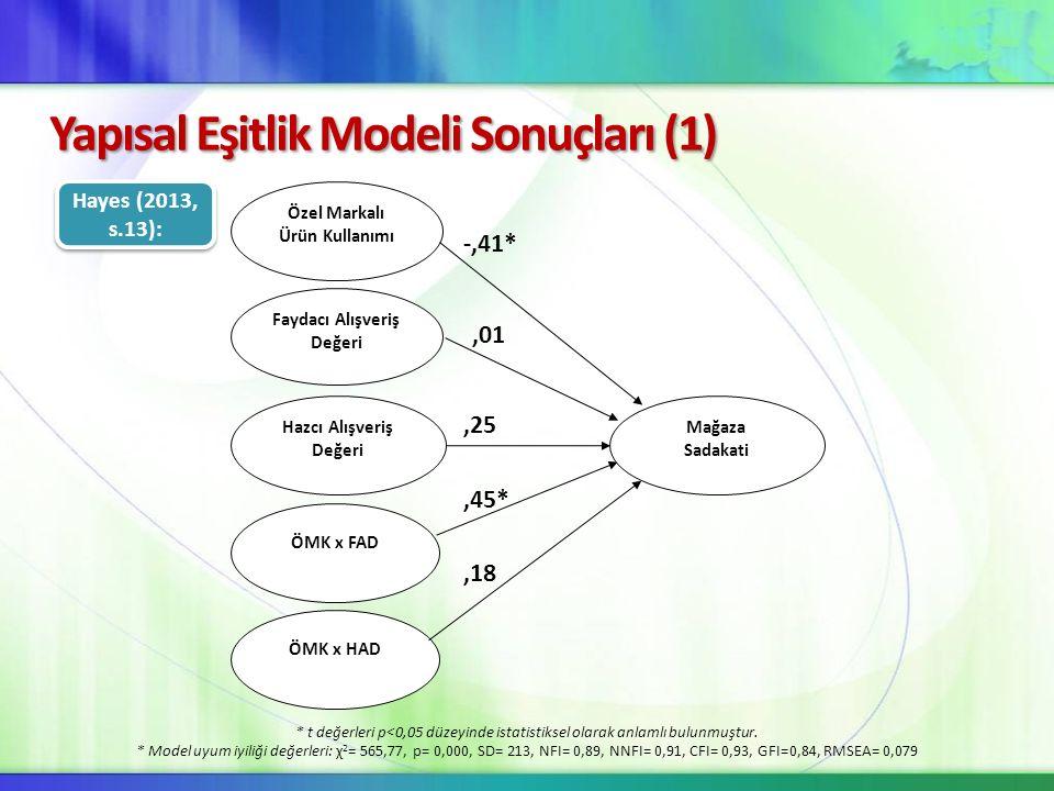 Yapısal Eşitlik Modeli Sonuçları (1) Özel Markalı Ürün Kullanımı Faydacı Alışveriş Değeri Hazcı Alışveriş Değeri ÖMK x FAD ÖMK x HAD Mağaza Sadakati H