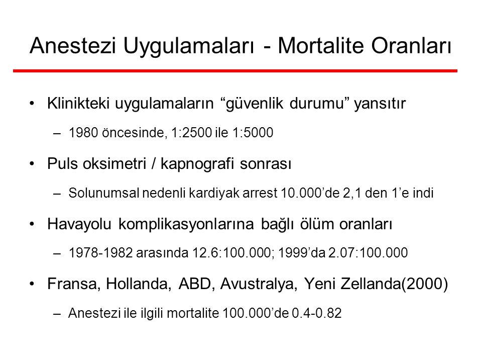 Anestezi Uygulamaları - Mortalite Oranları Klinikteki uygulamaların güvenlik durumu yansıtır –1980 öncesinde, 1:2500 ile 1:5000 Puls oksimetri / kapnografi sonrası –Solunumsal nedenli kardiyak arrest 10.000'de 2,1 den 1'e indi Havayolu komplikasyonlarına bağlı ölüm oranları –1978-1982 arasında 12.6:100.000; 1999'da 2.07:100.000 Fransa, Hollanda, ABD, Avustralya, Yeni Zellanda(2000) –Anestezi ile ilgili mortalite 100.000'de 0.4-0.82