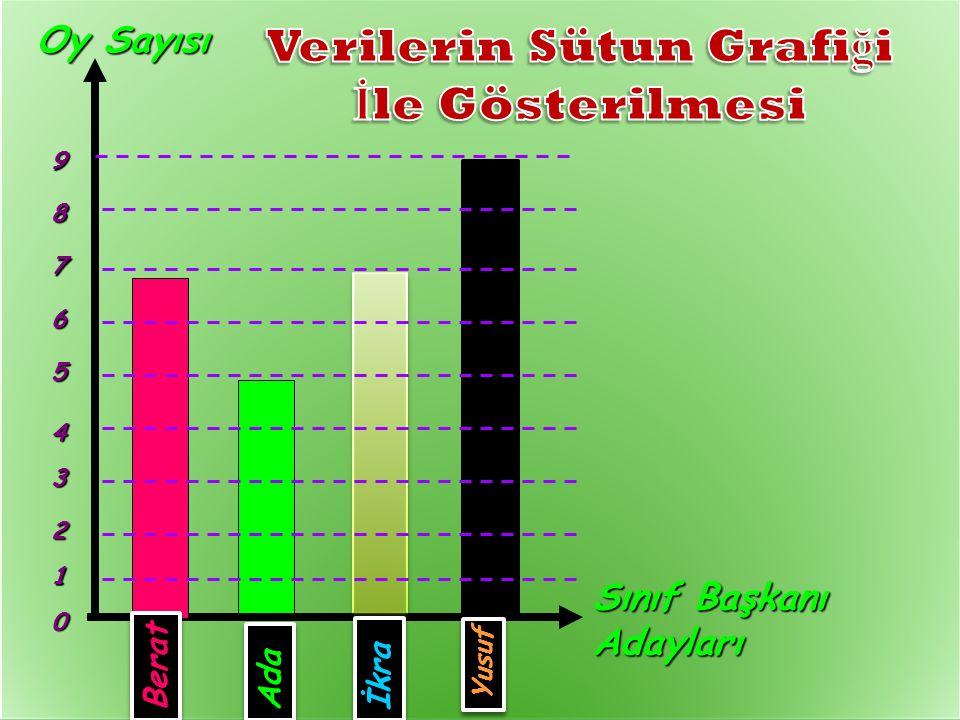 AZRA ELİF KEVSER DAMLA 10 13 9 12 Verilerin sayılarla gösterildiği tabloya sıklık tablosu denir.