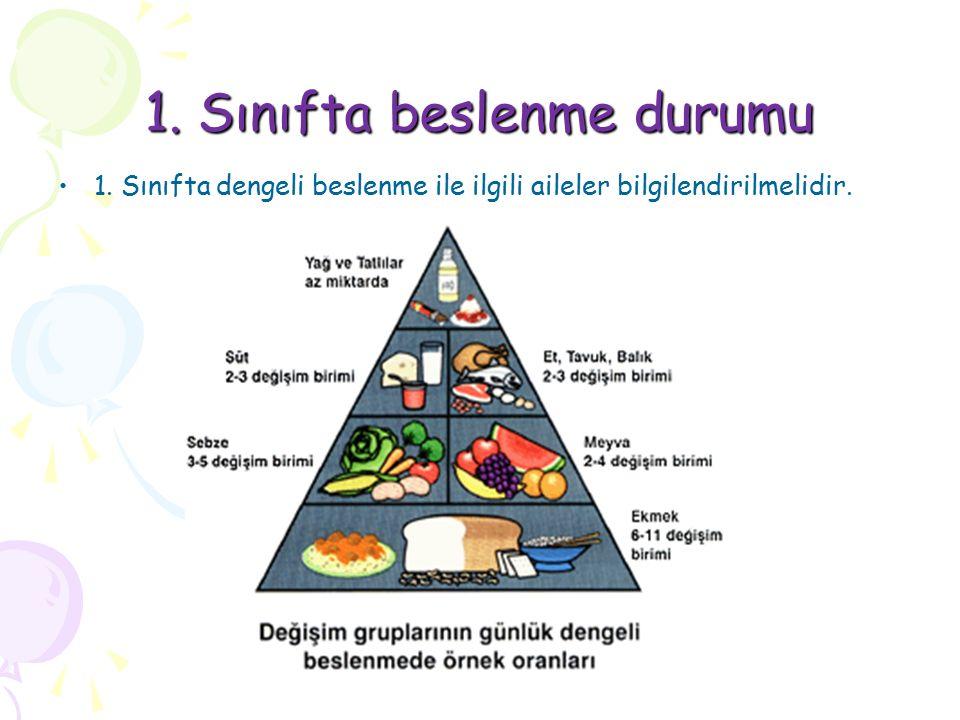 1. Sınıfta beslenme durumu 1. Sınıfta dengeli beslenme ile ilgili aileler bilgilendirilmelidir.
