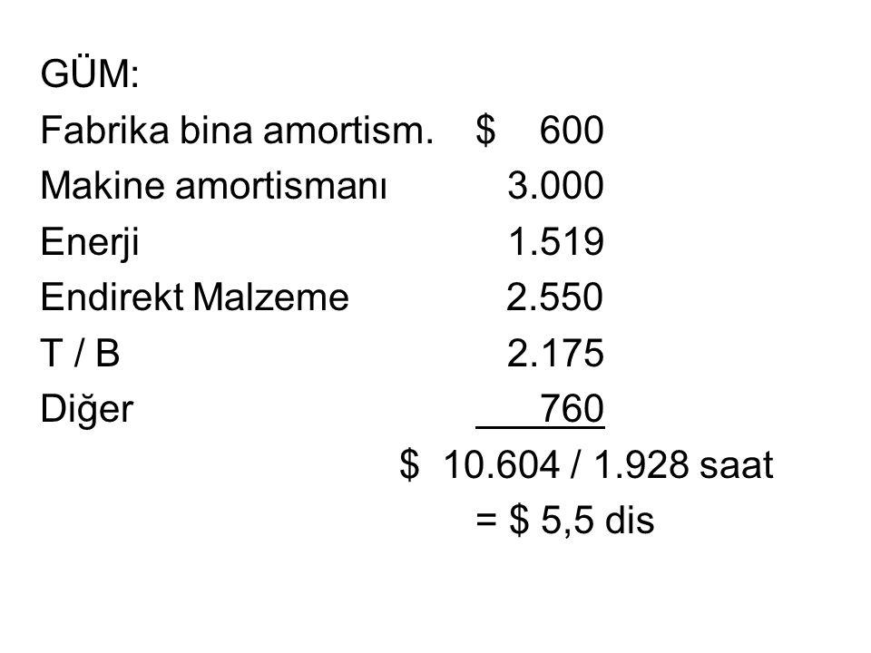 GÜM: Fabrika bina amortism.$ 600 Makine amortismanı 3.000 Enerji 1.519 Endirekt Malzeme 2.550 T / B 2.175 Diğer 760 $ 10.604 / 1.928 saat = $ 5,5 dis