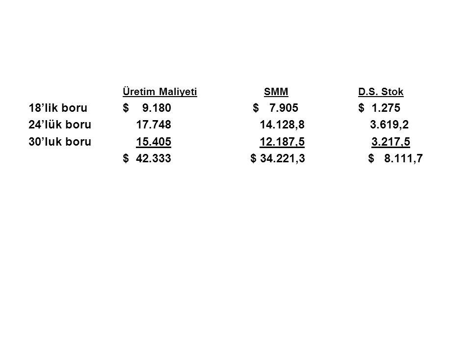 Üretim MaliyetiSMMD.S. Stok 18'lik boru$ 9.180 $ 7.905$ 1.275 24'lük boru 17.748 14.128,8 3.619,2 30'luk boru 15.405 12.187,5 3.217,5 $ 42.333 $ 34.22