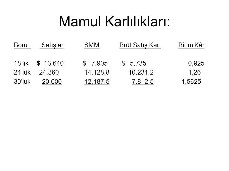 Mamul Karlılıkları: Boru Satışlar SMM Brüt Satış Karı Birim Kâr 18'lik $ 13.640$ 7.905 $ 5.735 0,925 24'lük 24.360 14.128,810.231,2 1,26 30'luk 20.000