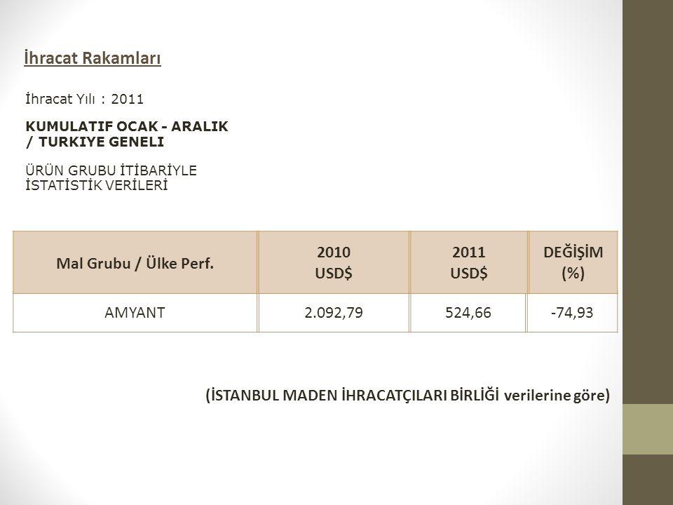 AMYANT2.092,79524,66-74,93 Mal Grubu / Ülke Perf. 2010 USD$ 2011 USD$ DEĞİŞİM (%) İhracat Yılı : 2011 KUMULATIF OCAK - ARALIK / TURKIYE GENELI ÜRÜN GR