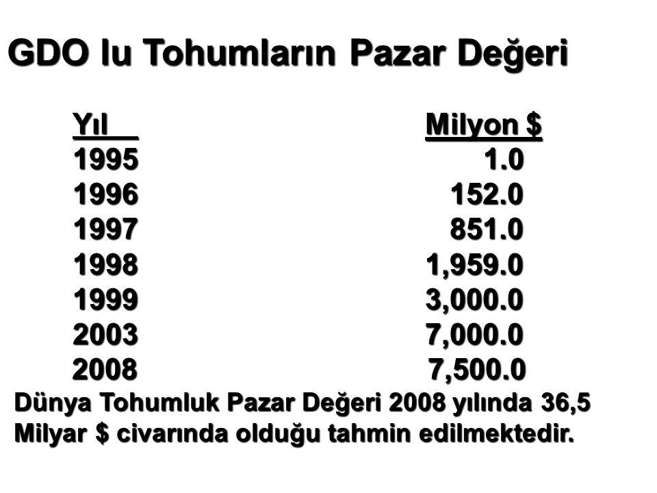 GDO lu Tohumların Pazar Değeri Yıl Milyon $ 1995 1.0 1995 1.0 1996 152.0 1997 851.0 1997 851.0 1998 1,959.0 1999 3,000.0 1999 3,000.0 2003 7,000.0 200