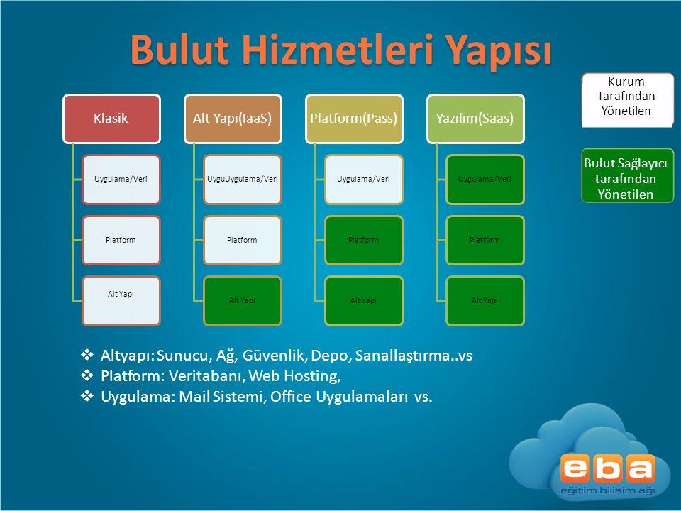 BulutHizmetleri Yapısı Bulut Hizmetleri Yapısı Klasik Uygulama/VeriPlatform Alt Yapı Alt Yapı(IaaS) UyguUygulama/VeriPlatformAlt Yapı Platform(Pass) U