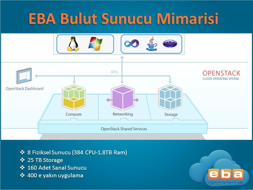 EBA Bulut Sunucu Mimarisi  8 Fiziksel Sunucu (384 CPU-1.8TB Ram)  25 TB Storage  160 Adet Sanal Sunucu  400 e yakın uygulama  8 Fiziksel Sunucu (