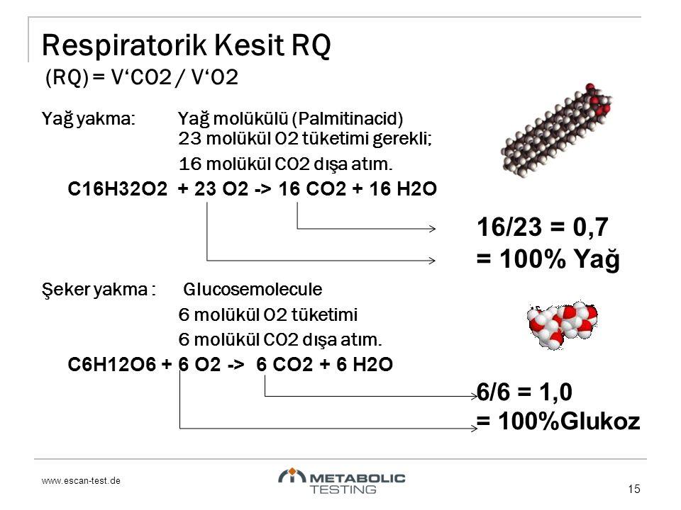 www.escan-test.de 15 Yağ yakma:Yağ molükülü (Palmitinacid) 23 molükül O2 tüketimi gerekli; 16 molükül CO2 dışa atım. C16H32O2 + 23 O2 -> 16 CO2 + 16 H