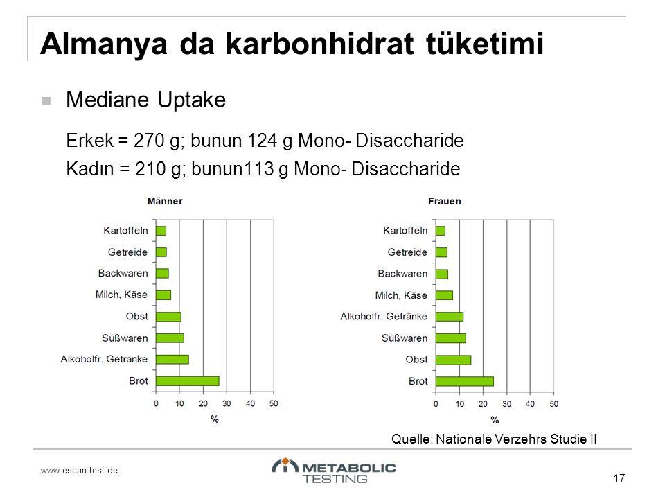 www.escan-test.de Almanya da karbonhidrat tüketimi Mediane Uptake Erkek = 270 g; bunun 124 g Mono- Disaccharide Kadın = 210 g; bunun113 g Mono- Disaccharide Quelle: Nationale Verzehrs Studie II 17