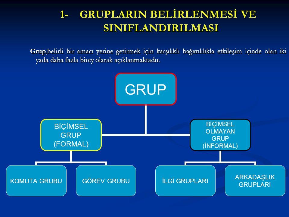 1- GRUPLARIN BELİRLENMESİ VE SINIFLANDIRILMASI Grup,belirli bir amacı yerine getirmek için karşılıklı bağımlılıkla etkileşim içinde olan iki yada daha