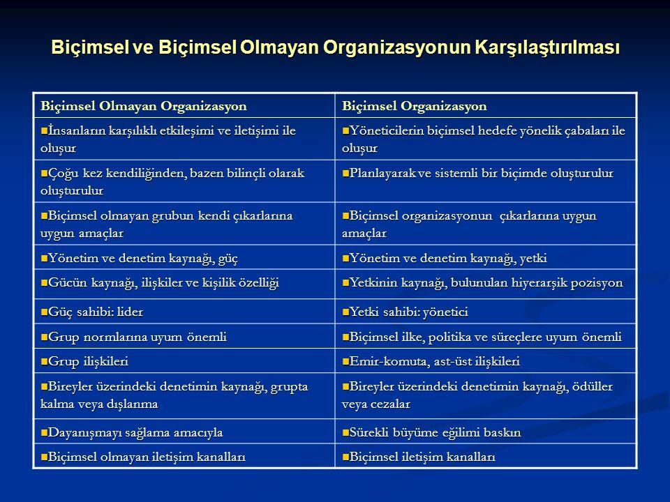 Biçimsel ve Biçimsel Olmayan Organizasyonun Karşılaştırılması Biçimsel Olmayan OrganizasyonBiçimsel Organizasyon İnsanların karşılıklı etkileşimi ve i