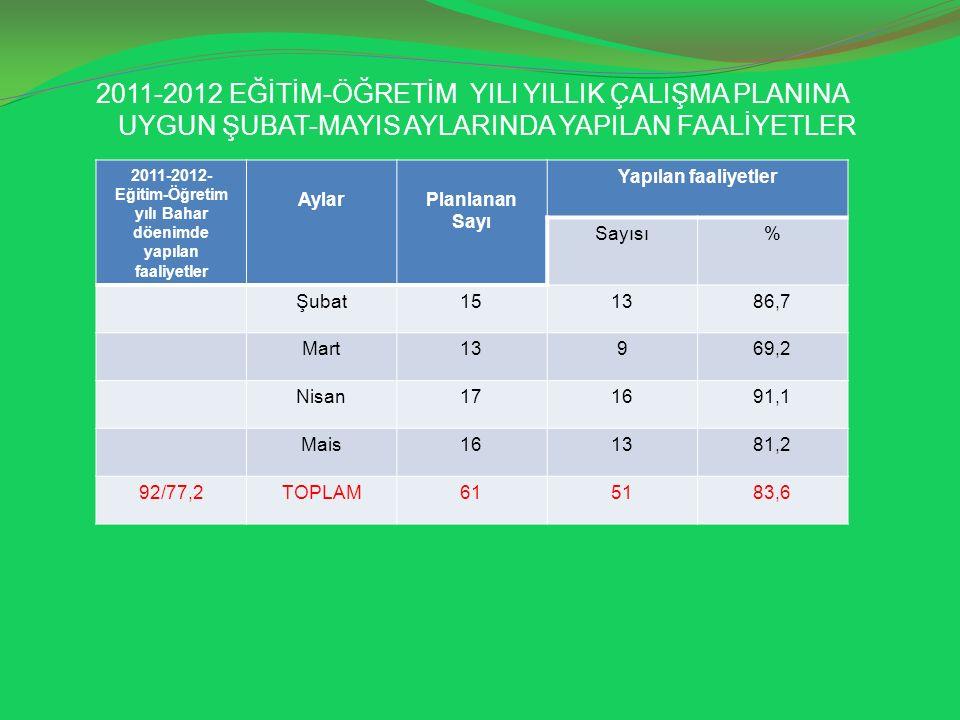 2011-2012 EĞİTİM-ÖĞRETİM YILI YILLIK ÇALIŞMA PLANINA UYGUN ŞUBAT-MAYIS AYLARINDA YAPILAN FAALİYETLER 2011-2012- Eğitim-Öğretim yılı Bahar döenimde yapılan faaliyetler AylarPlanlanan Sayı Yapılan faaliyetler Sayısı% Şubat151386,7 Mart13969,2 Nisan171691,1 Mais161381,2 92/77,2TOPLAM615183,6