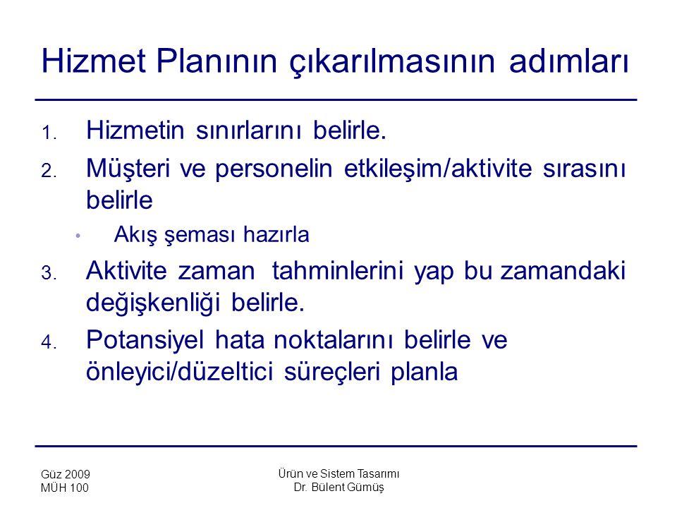 Ürün ve Sistem Tasarımı Dr. Bülent Gümüş Güz 2009 MÜH 100 Hizmet Planının çıkarılmasının adımları 1. Hizmetin sınırlarını belirle. 2. Müşteri ve perso
