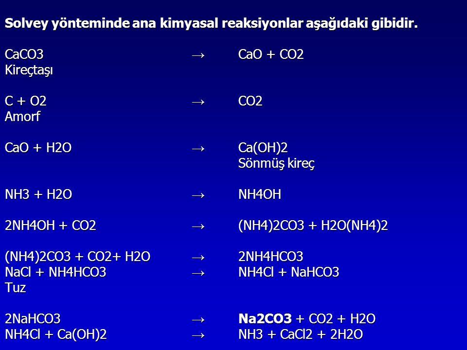 Solvey yönteminde ana kimyasal reaksiyonlar aşağıdaki gibidir. CaCO3 → CaO + CO2 Kireçtaşı C + O2 → CO2 Amorf CaO + H2O → Ca(OH)2 Sönmüş kireç NH3 + H