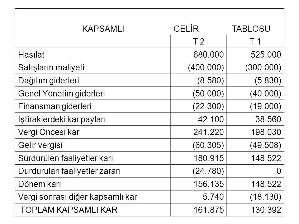 KAPSAMLIGELİR TABLOSU T 2T 1 Hasılat680.000525.000 Satışların maliyeti(400.000)(300.000) Dağıtım giderleri(8.580)(5.830) Genel Yönetim giderleri(50.00