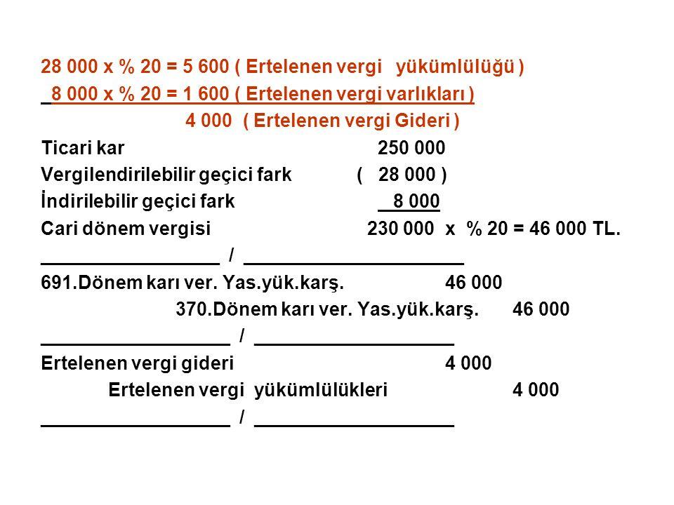 28 000 x % 20 = 5 600 ( Ertelenen vergi yükümlülüğü ) 8 000 x % 20 = 1 600 ( Ertelenen vergi varlıkları ) 4 000 ( Ertelenen vergi Gideri ) Ticari kar2