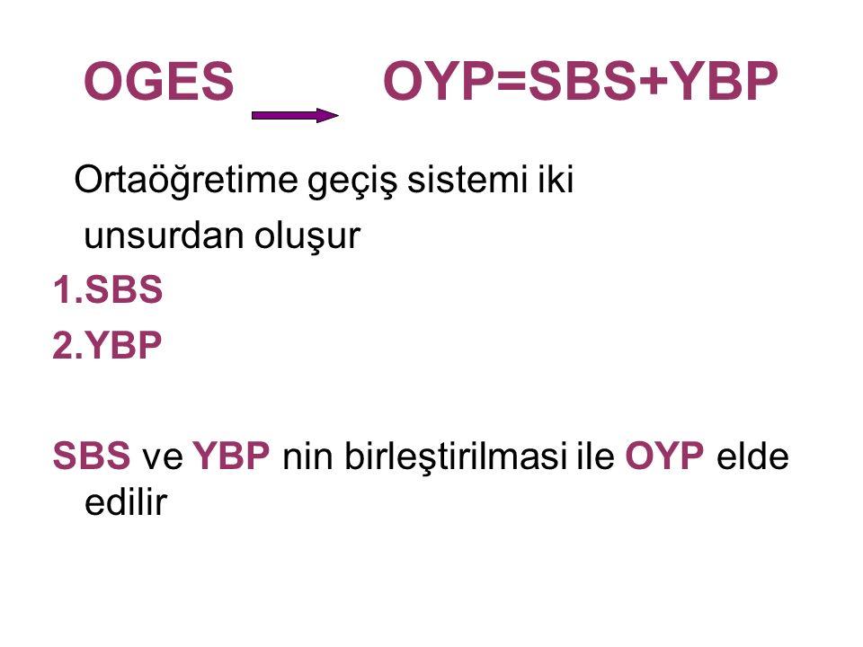 OGES OYP=SBS+YBP Ortaöğretime geçiş sistemi iki unsurdan oluşur 1.SBS 2.YBP SBS ve YBP nin birleştirilmasi ile OYP elde edilir