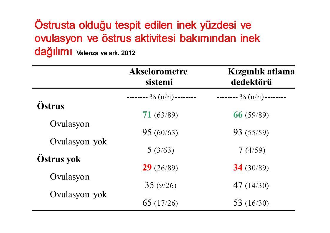 Östrus Ovulasyon Ovulasyon yok Östrus yok Ovulasyon Ovulasyon yok Akselorometre sistemi -------- % (n/n) -------- 71 (63/89) 95 (60/63) 5 (3/63) 29 (2