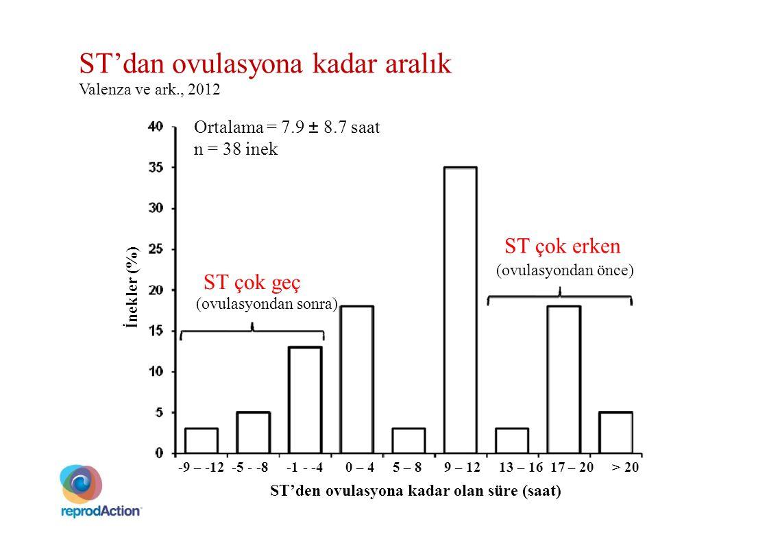 ST'dan ovulasyona kadar aralık Valenza ve ark., 2012 Ortalama = 7.9 ± 8.7 saat n = 38 inek ST çok erken (ovulasyondan önce) ST çok geç (ovulasyondan s