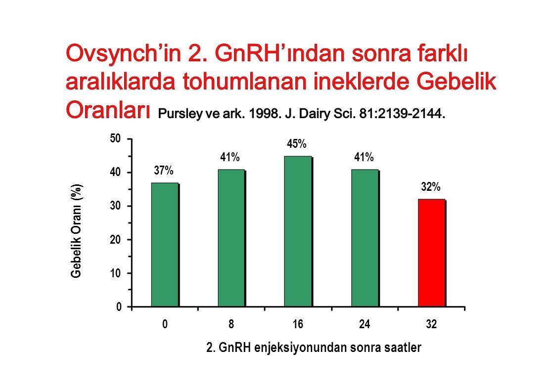 Gebelik Oranı (%) 41% 45% 41% 37% 40 50 32% 30 20 10 0 08162432 2. GnRH enjeksiyonundan sonra saatler