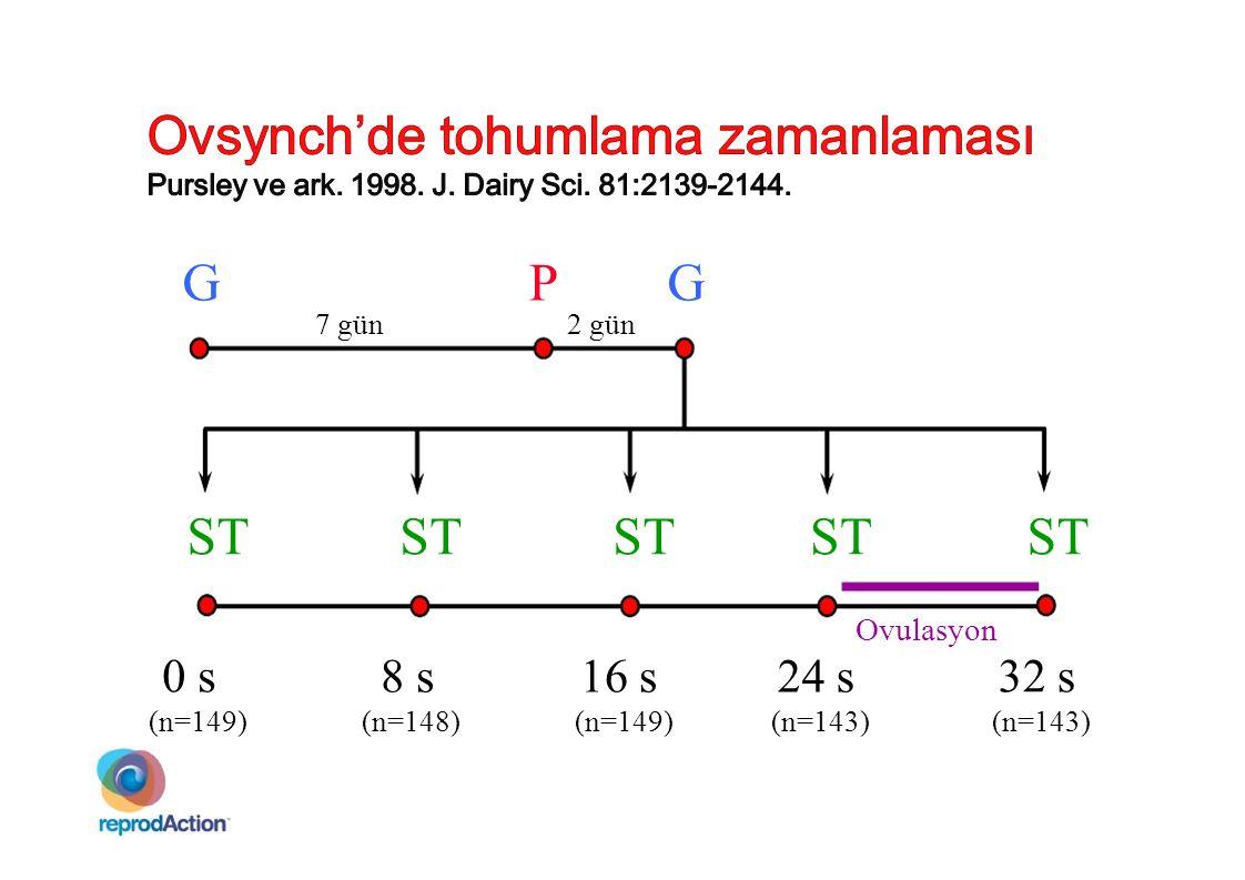 GPG 7 gün 2 gün 32 s (n=143) ST 24 s (n=143) ST 16 s (n=149) ST 8 s (n=148) ST 0 s (n=149) ST Ovulasyon