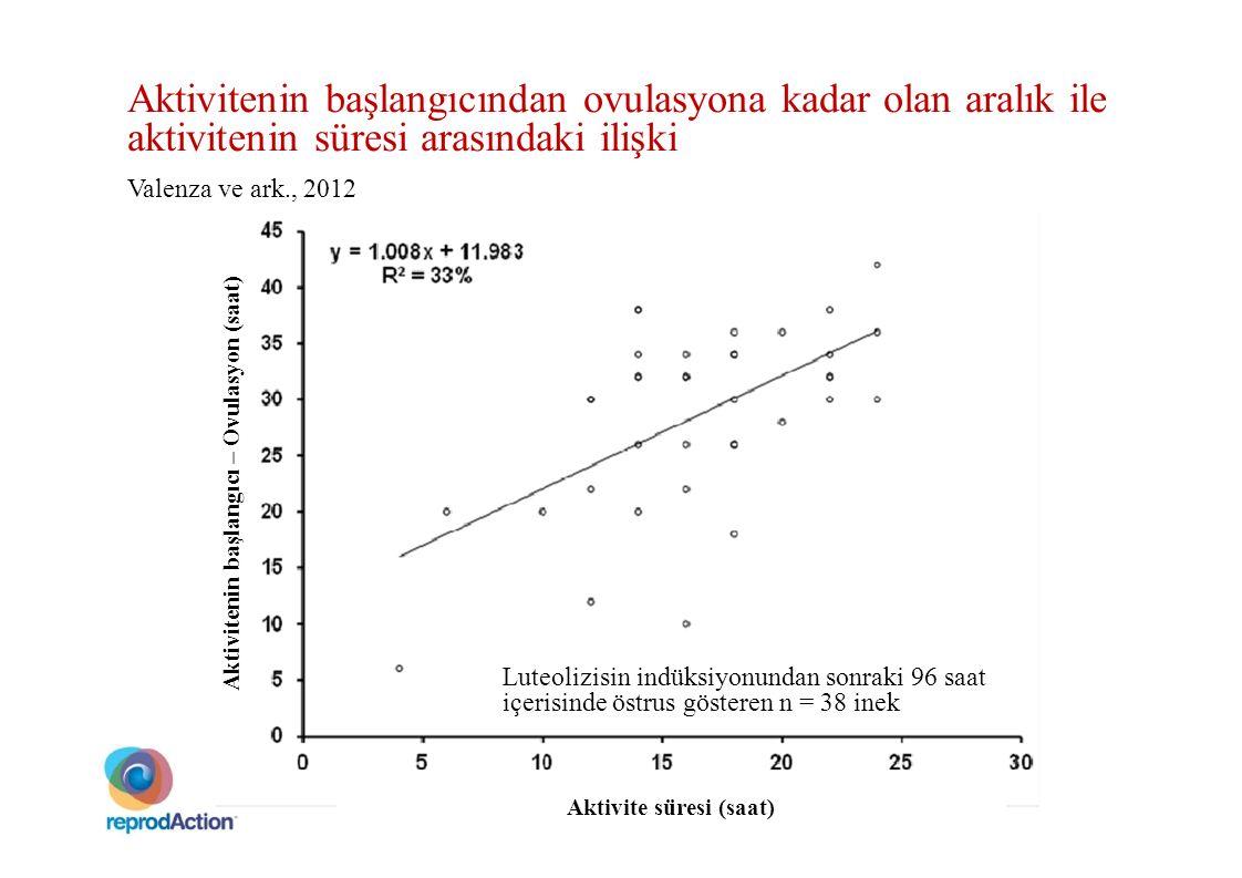Aktivitenin başlangıcından ovulasyona kadar olan aralık ile aktivitenin süresi arasındaki ilişki Valenza ve ark., 2012 Luteolizisin indüksiyonundan so